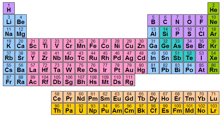 Periodic table mendeleev seized upon the periodicity of elements arranged according to atomic weights and valencies to provide the rules for what he called his game of urtaz Image collections